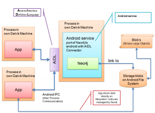 Android powered by graph database geektantra neo4j mobile for android ccuart Image collections