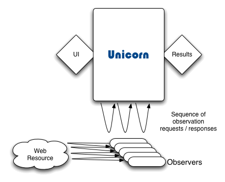 Unicorn-architecture