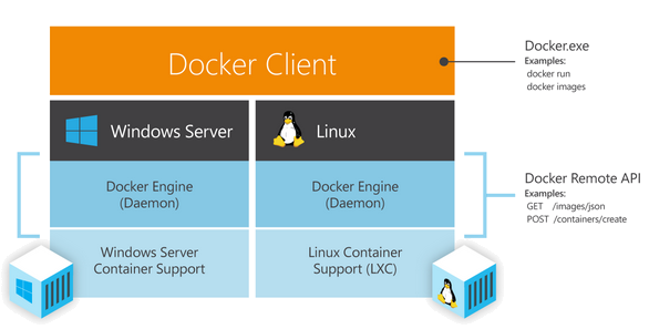 Windows-docker