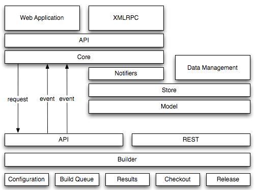 Apache Continuum architecture