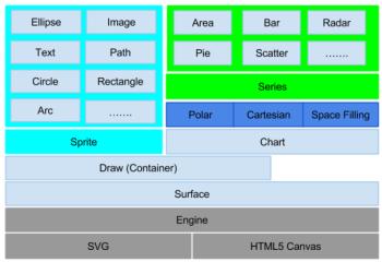 sencha-charts-architecture-1