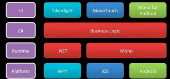 Cross platform mobile development geektantra for Xamarin architecture